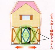 エネルギー吸収システム