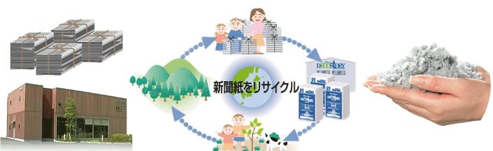新聞紙をリサイクル